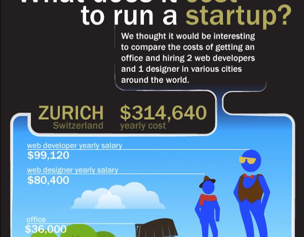 Kolik stojí provoz startupu ve světě?