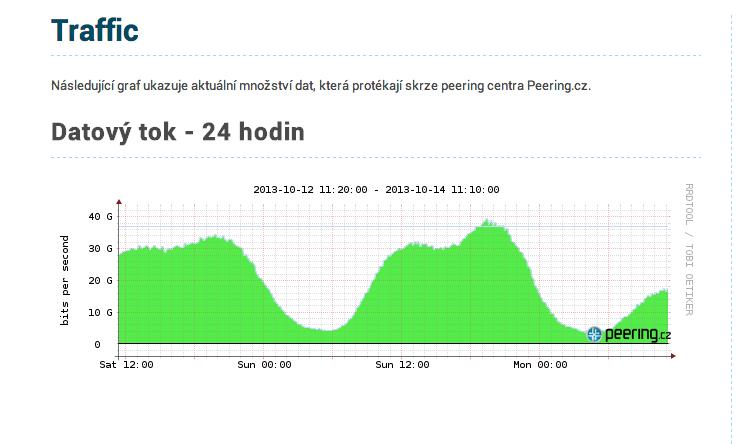 Datový tok Peering.cz dosáhl hodnoty 40 Gbps