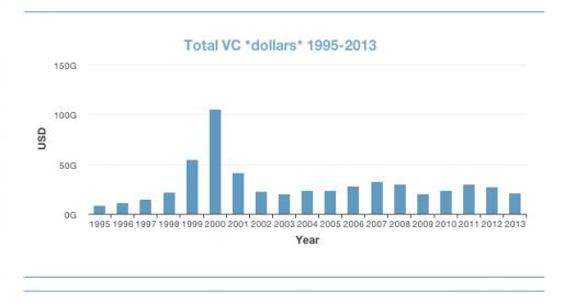 Investice do startupů a bublina? Ne tak docela