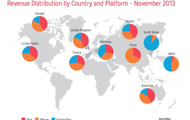 Velké shrnutí toho, jak si vedl trh mobilních aplikací v roce 2013