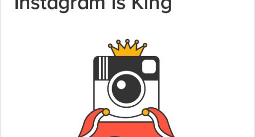 Instagram je prý nejlepší sociální sítí pro firmy a značky