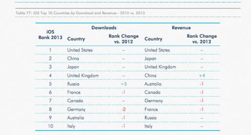 V jakých zemích se nejvíce daří mobilním appkám?