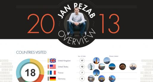 Rok 2013 podle Honzy Řežába ze Socialbakers