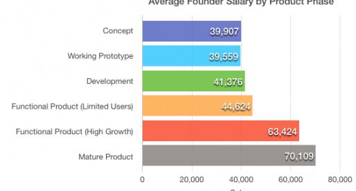 Kolik průměrně vydělávají zakladatelé startupů ve světě?