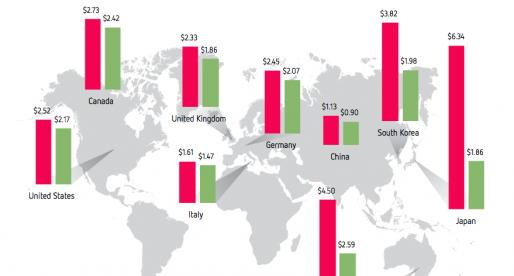 Kolik dolarů průměrně platí vývojáři iOS her za získání jednoho uživatele a kolik dolarů jim naopak jeden uživatel vydělá?