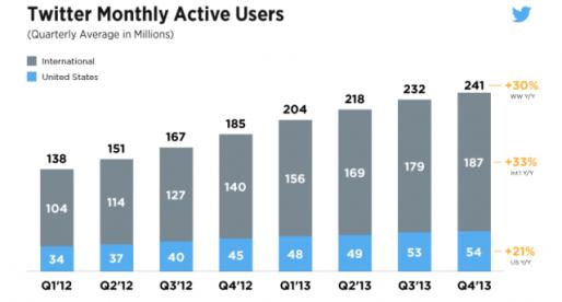 Jak Twitteru rostl v poslední době počet uživatelů? Podívejte se na graf