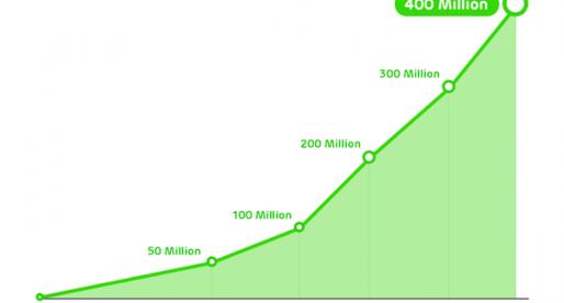Chatovací aplikace Line včera překonala hranici 400 milionů zaregistrovaných uživatelů