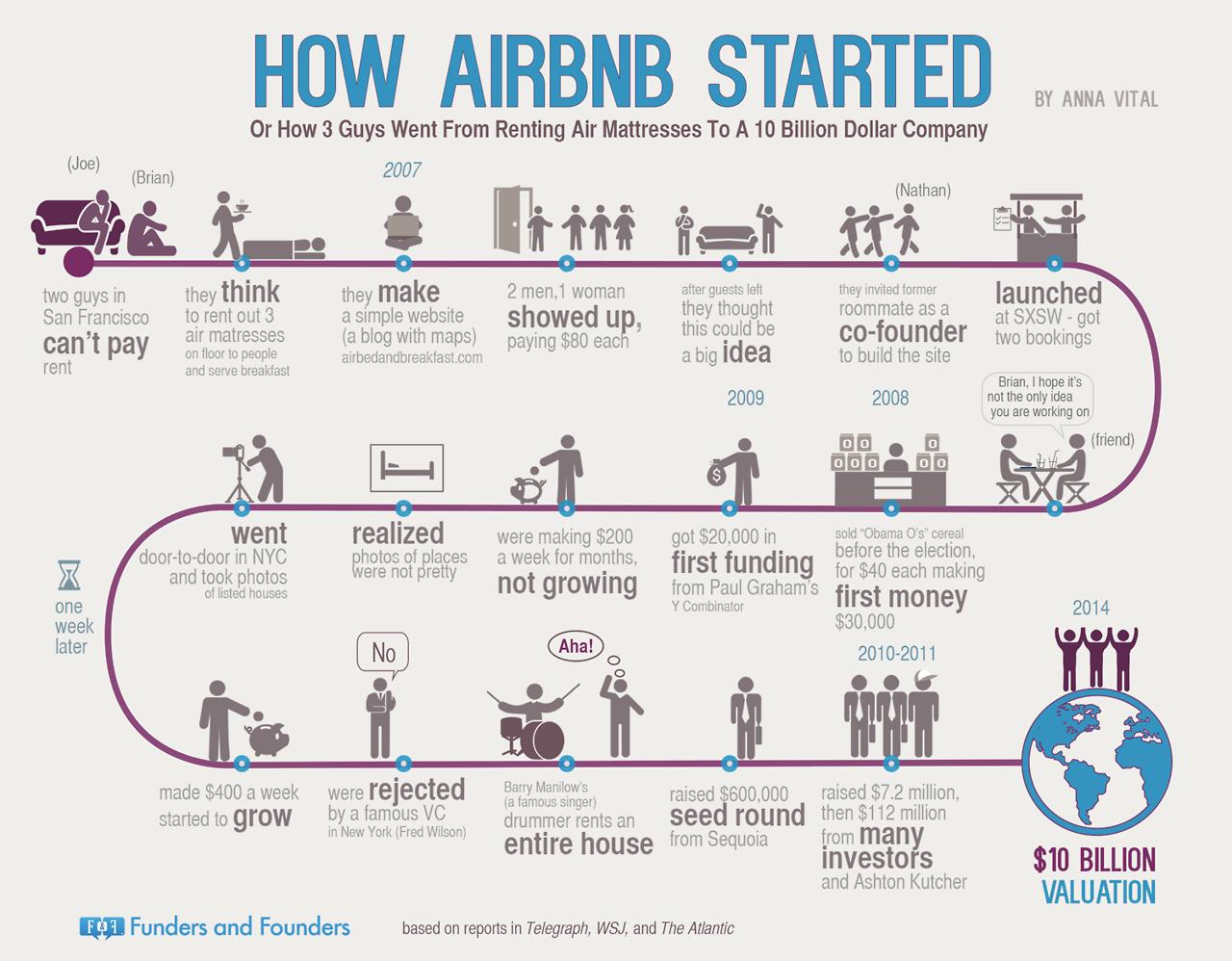 Infografika přehledně mapující vývoj Airbnb