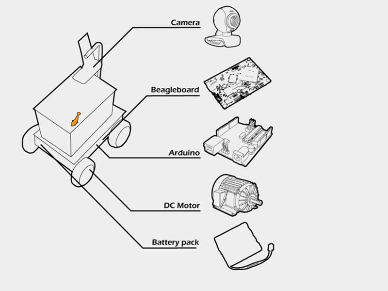 Jednotlivé součásti gadgetu