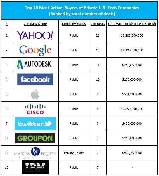 Společnosti, které v roce 2013 nejvíce nakupovaly