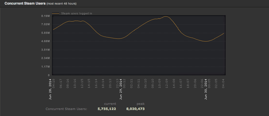 Graf ukazující počet souběžných uživatelů na Steamu