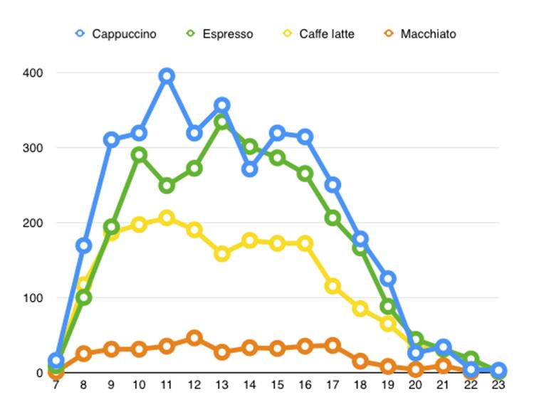 """Menší zajímavost, aneb nejprodávanější druhy kávy v partnerských podnicích na vzorku zhruba 10 tisíc prodaných """"kusů"""""""