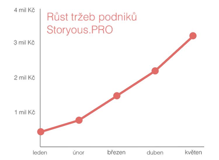 Celkové tržby podniků, které využívají systém od Storyous…