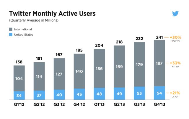 Růst uživatelské základny Twitteru v jednotlivých kvartálech (měsíčně aktivní uživatelé)