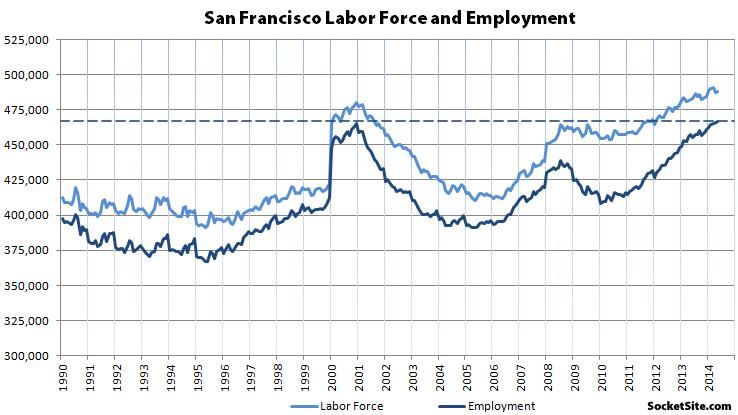 Zaměstnanost v San Franciscu v jednotlivých letech…
