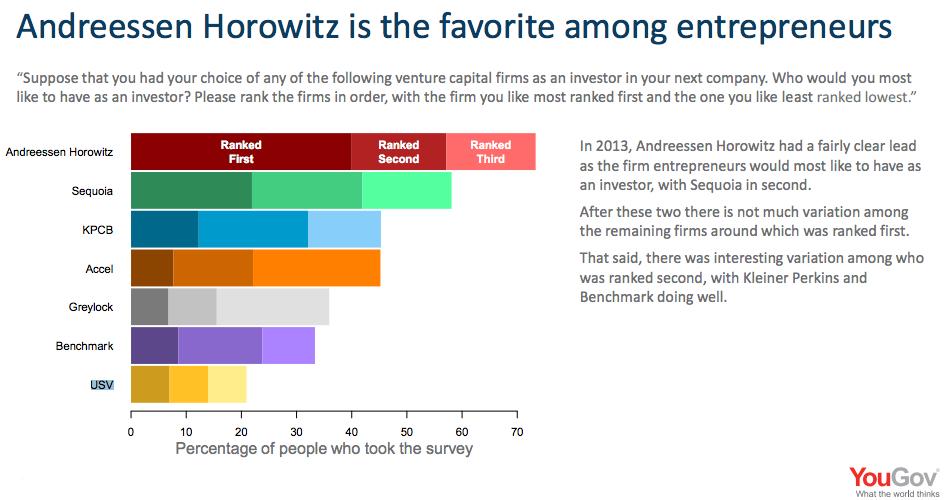 Nejžádanější investoři mezi startupy…