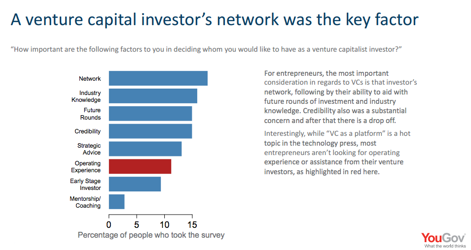 Nejdůležitější přínosy investorů pro startupy…