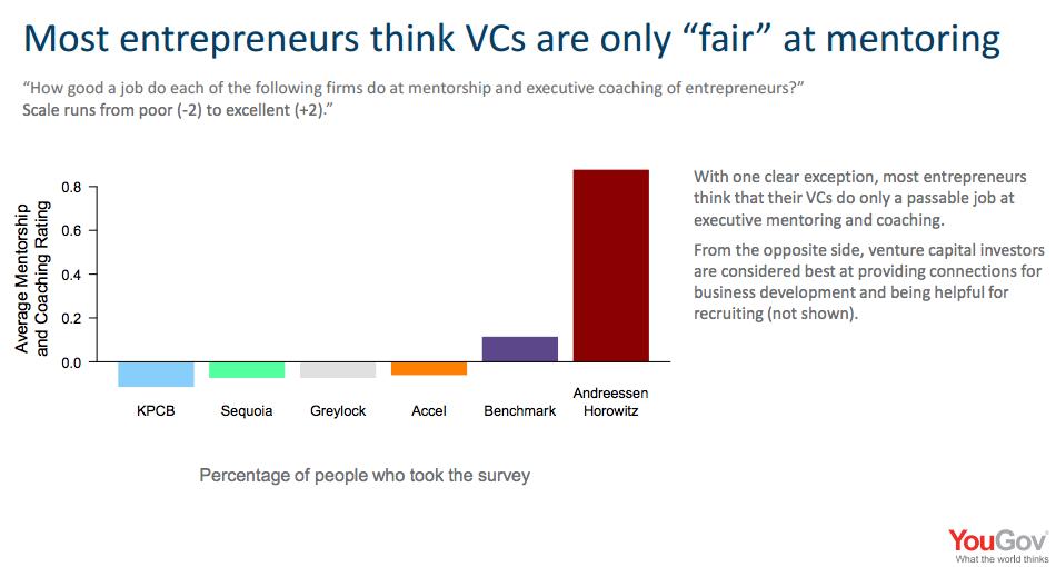 Jak dobře si jednotlivé fondy vedou v mentorování – 2 nejslabší, +2 nejlepší