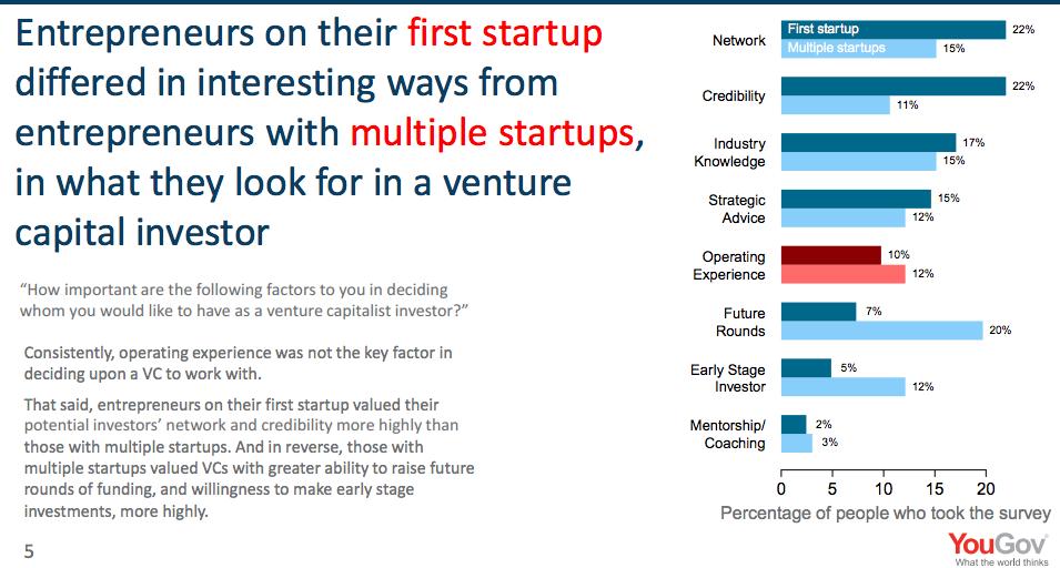 Co hledají zakladatelé prvního startupu vs zakladatelé několikátého startupu