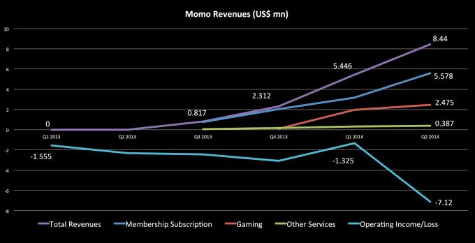 Příjmy Momo v milionech dolarů…graf (Technode)