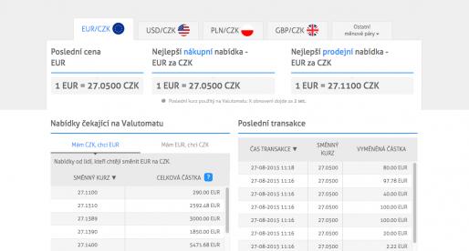 Česká online směnárna za půl roku vytvořila obrat blížící se 700 milionům korun