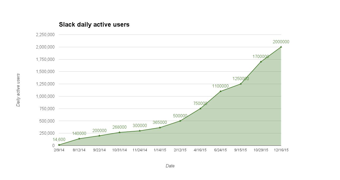 Růst uživatelů. Zdroj: VentureBeat