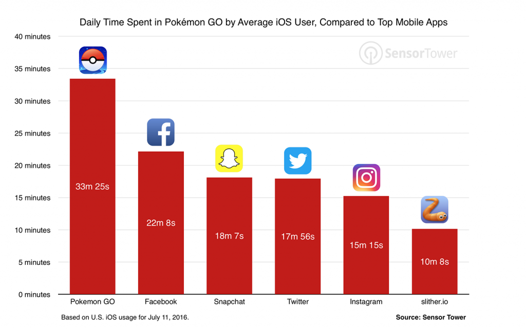 pokemon-go-usage-comparison