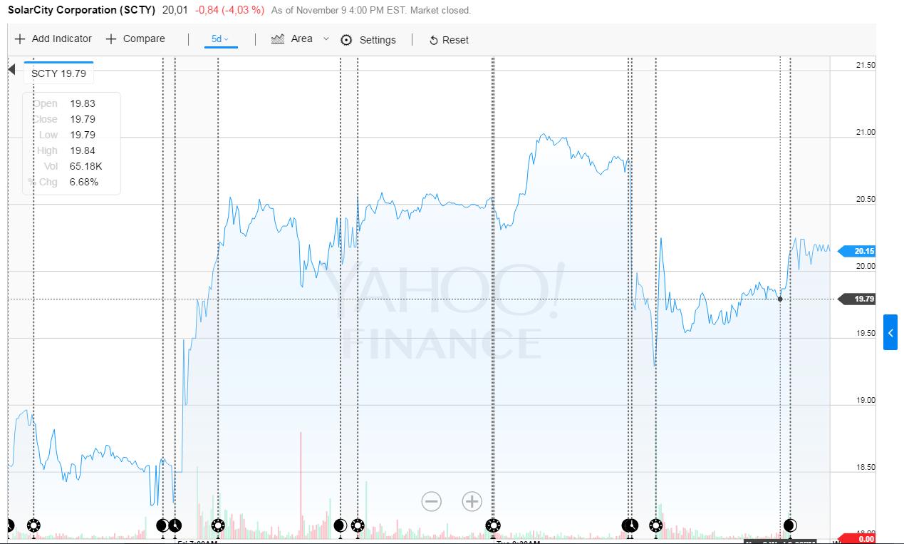 Graf vývoje ceny akcií SolarCity za posledních pět dní