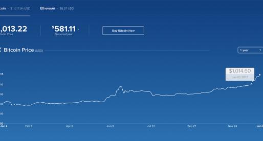 Bitcoin se po třech letech znovu dostal nad hranici 1000 dolarů a stále stoupá