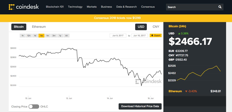 Aktuální hodnota Bitcoinu