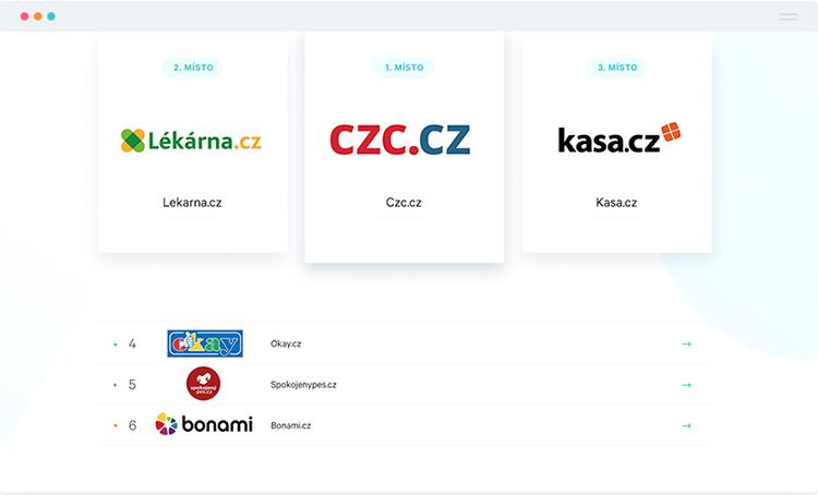 Nejlepší nákupní proces mají dle studie Český košík roku eshopy: CZC.cz, Lekarna.cz a Kasa.cz