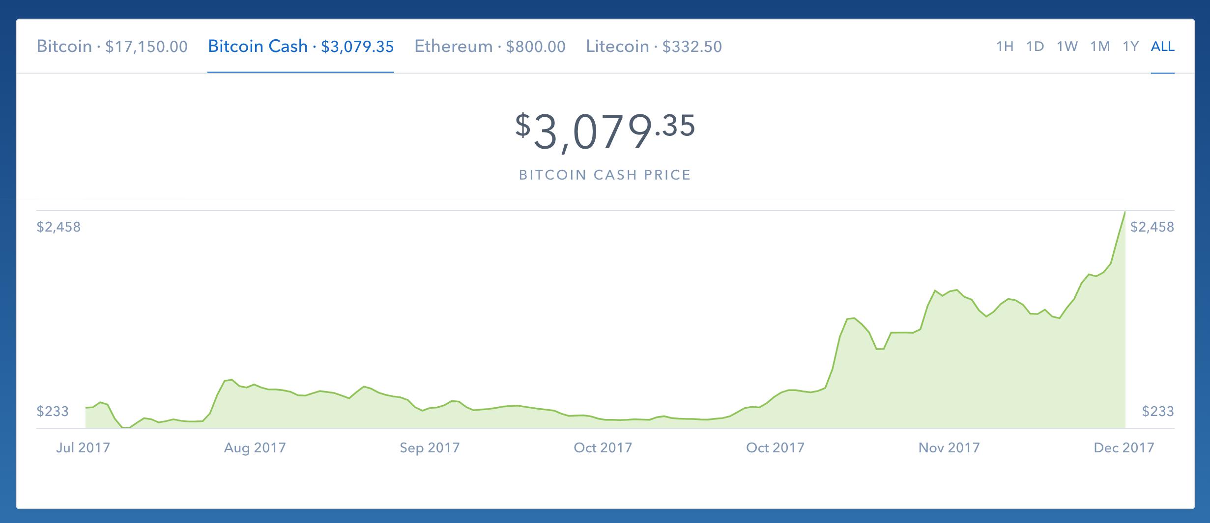 Vývoj ceny Bitcoin Cash od letošního léta