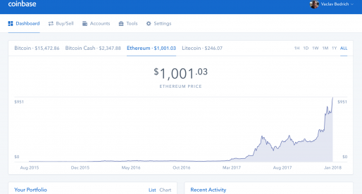 Kryptoměna Ethereum poprvé překročila hranici 1000 dolarů
