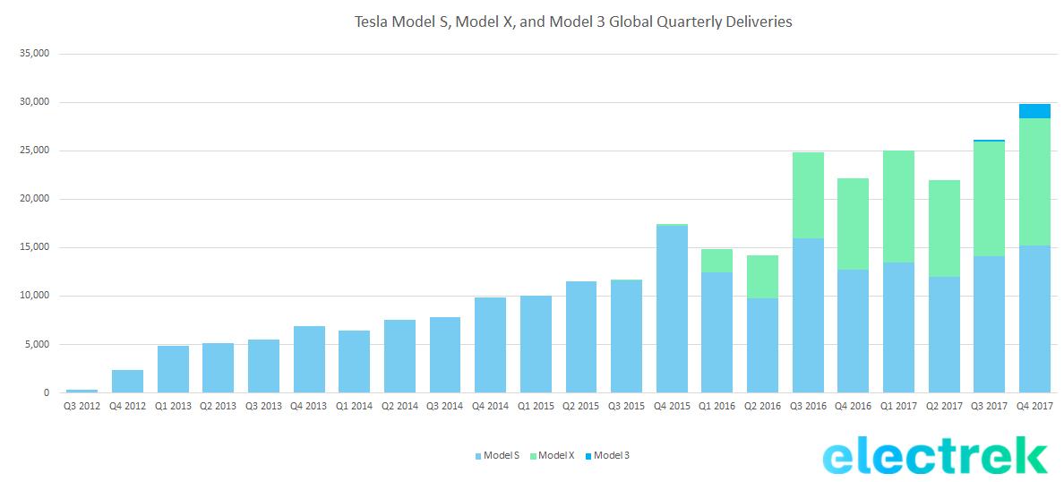 Počet vyrobených elektromobilů Tesla v jednotlivých kvartálech