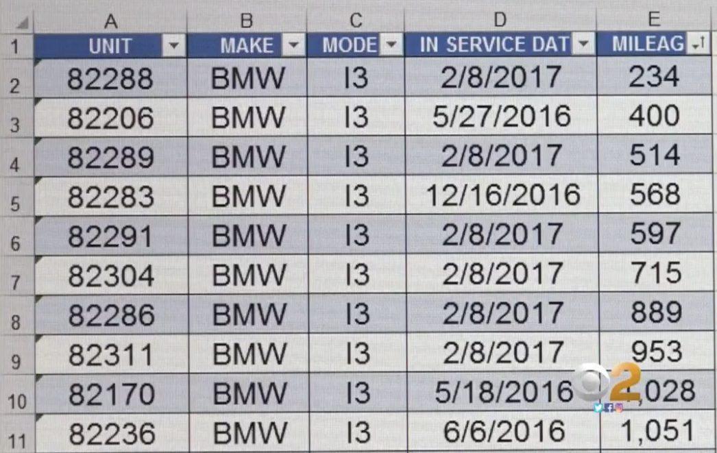 Využití elektromobilů BMW lonsagelskou policií do ledna 2018
