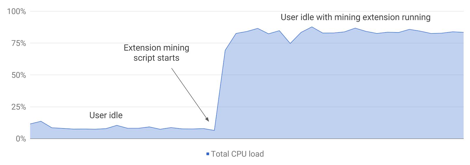 Ukázka vytížení procesoru během těžby kryptoměn / zdroj Google