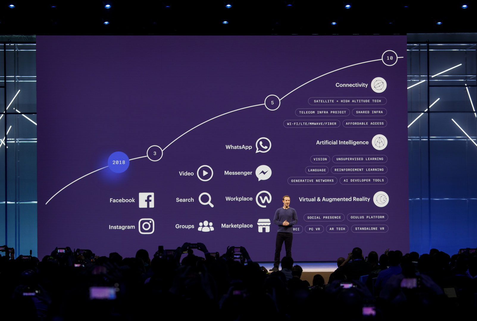 10letý harmonogram Facebooku, který byl ohlášen na konferenci F8. Zmínka o blockchainu, potažmo kryptoměně, však chybí