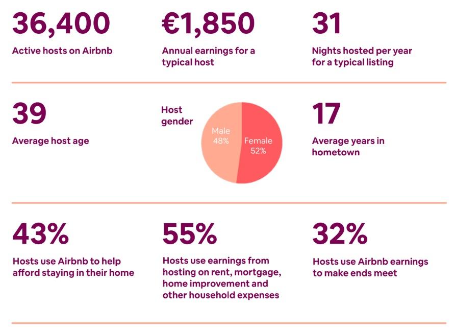 Čísla Airbnb za Visegradskou čtyřku jako celek