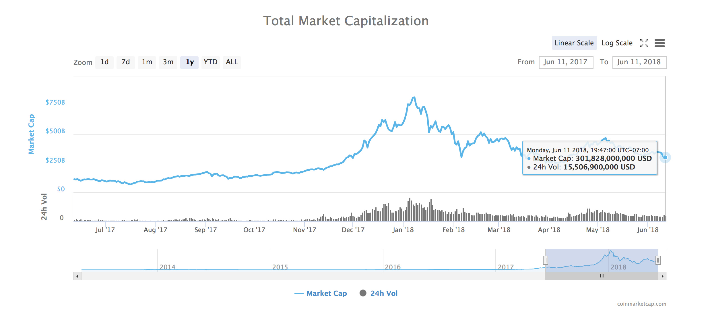 Vývoj hodnoty celého kryptoměnového trhu za poslední rok