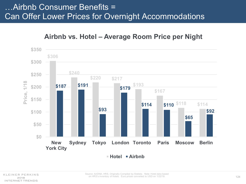 Ubytování přes Airbnb vyjde levněji. Např. v New Yorku ušetříte díky Airbnb ve srovnání s hotelem 120 dolarů za noc. V Berlíně už ale nejsou rozdíly tak znatelné—noc v hotelu vyjde přibližně o 12 dolarů dráž než ubytování přes Aibnb