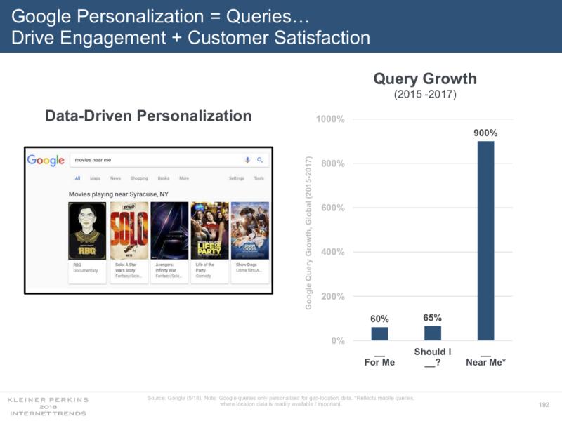 Uživatelé personalizaci chtějí čím dál více