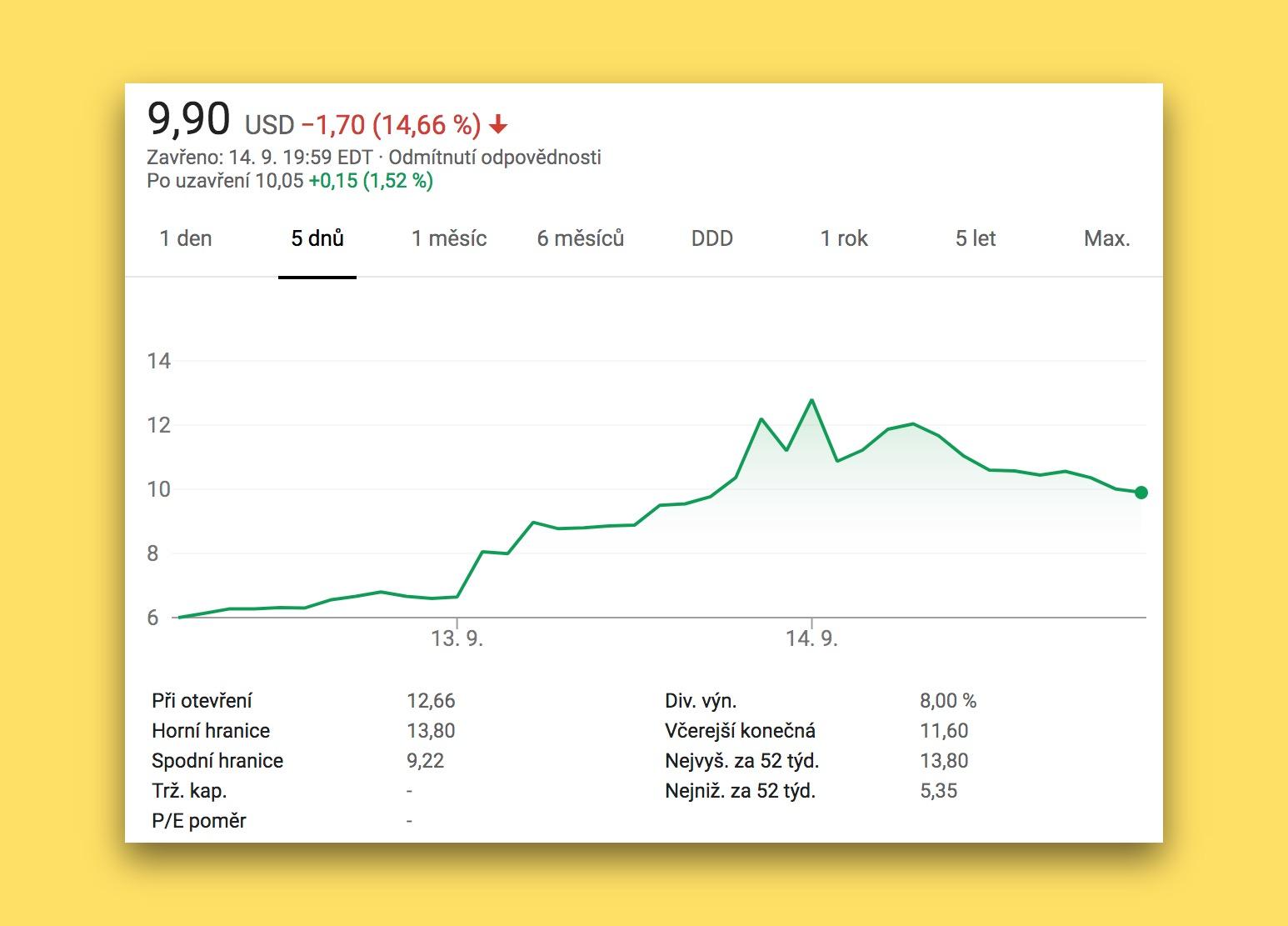 Graf vývoje ceny akcií NIO