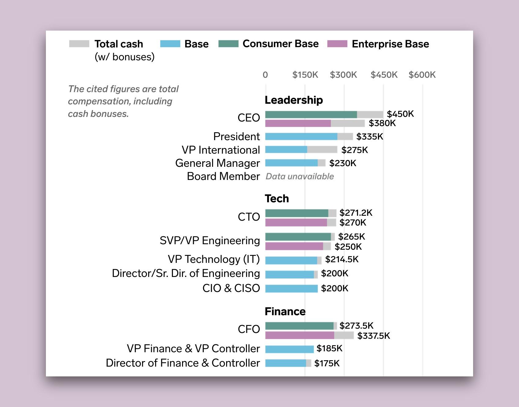 Mediánové příjmy zaměstnanců startupů v Series A (Zdroj: Business Insider)