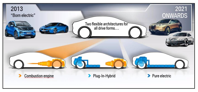 Nová výrobní platforma BMW