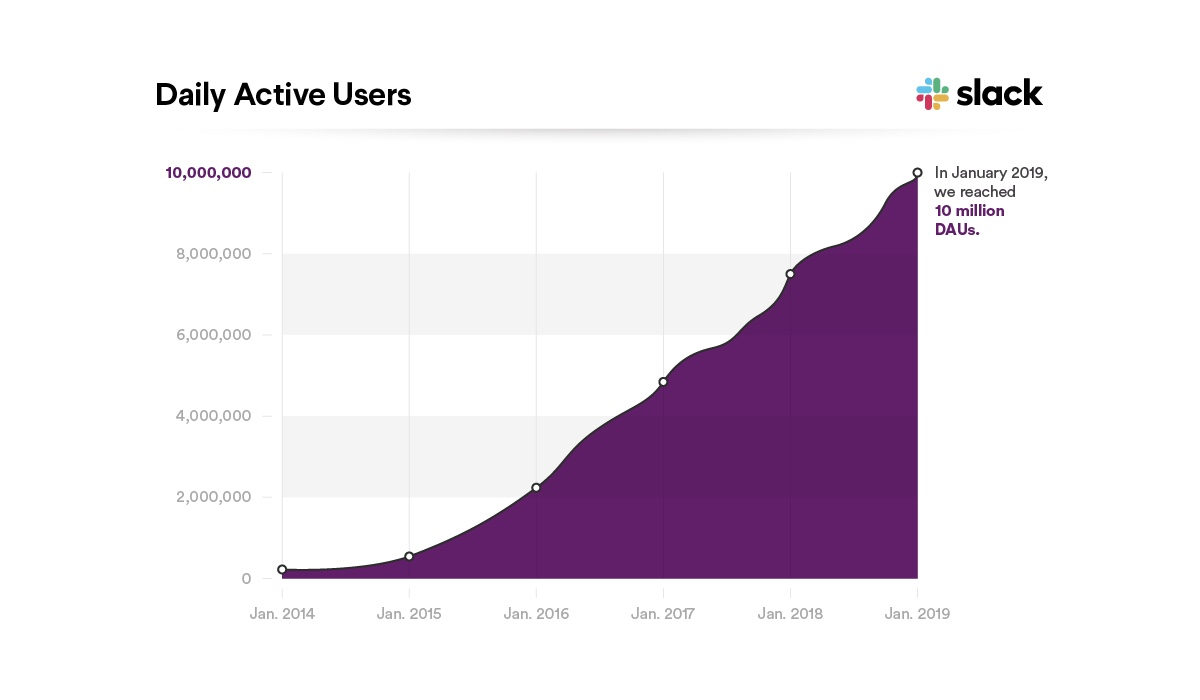 Nárůst uživatelů Slacku za 5 let