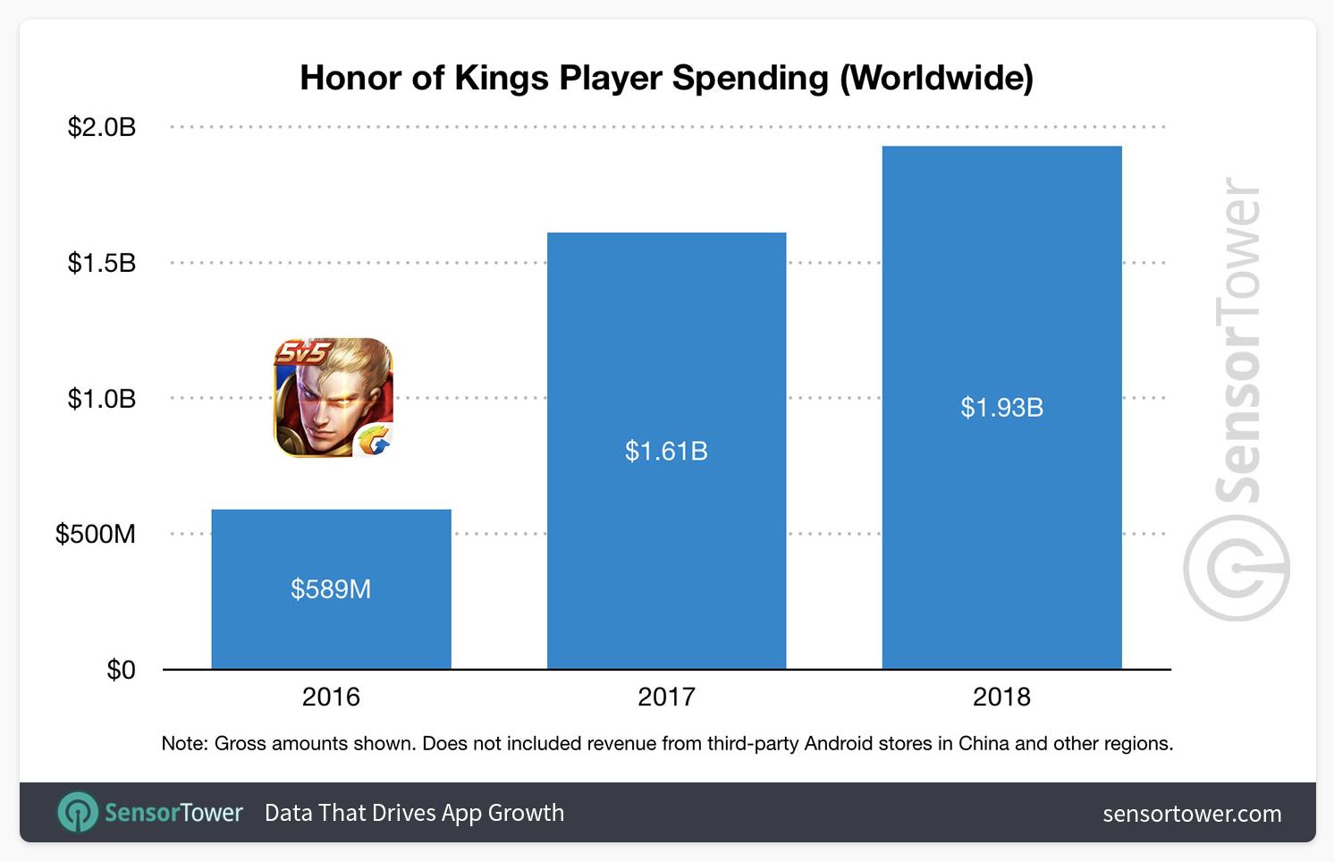 Přehled příjmů Honor of Kings za poslední roky